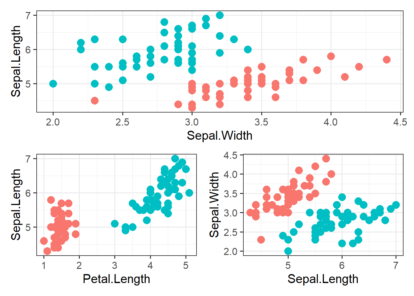 Decision Boundary for a Series of Machine Learning Models